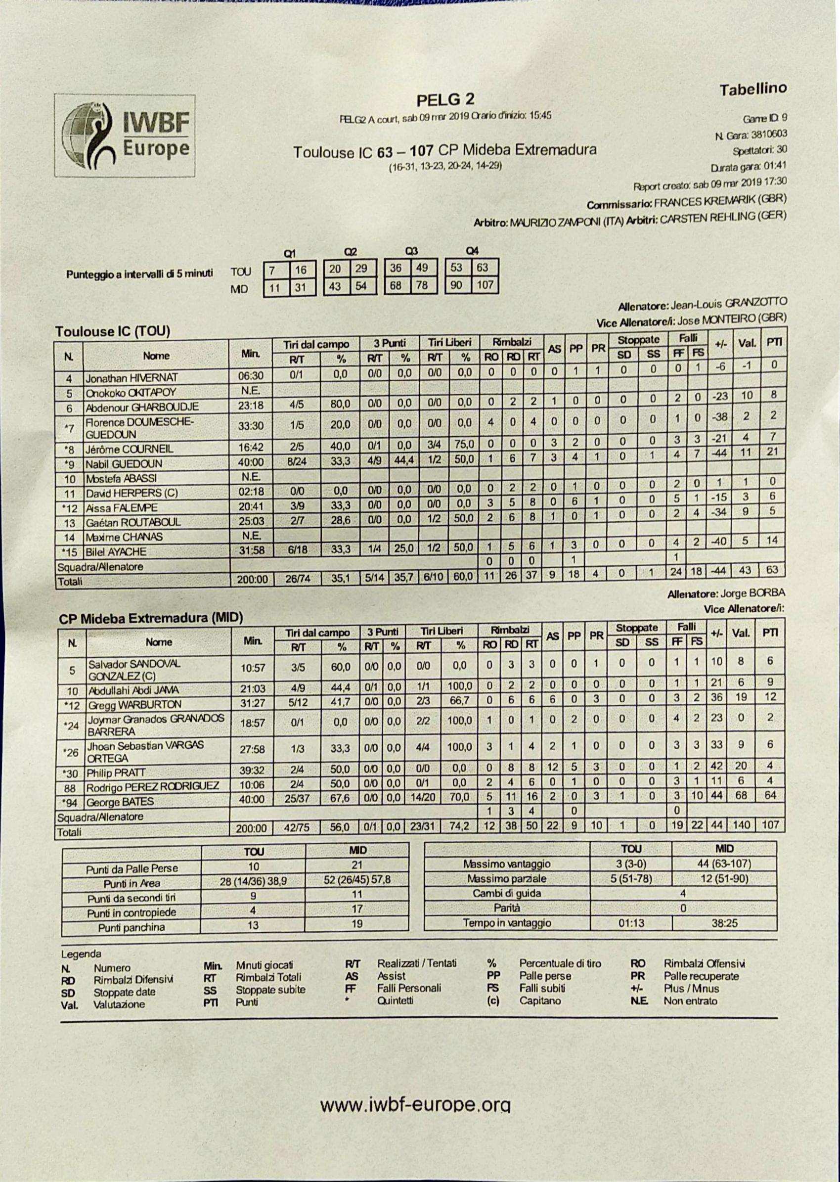 Estadística Tolouse - Mideba